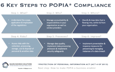 6 Key Steps to POPIA Compliance